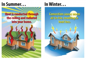 Stus Show That Roximately 30 Of Heat Is Lost Through The Attic Or Roof Insulation Can Have A Dramatic Effect On Reducing Your Home S Heating