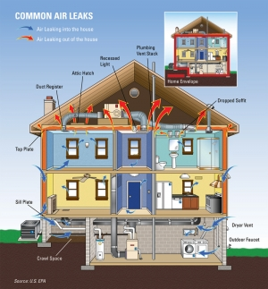 Energy Star Estimates That A Skilled Contractor Can Save You Up To 20 On Heating And Cooling Costs Or 10 Your Total Annual Bill By Sealing
